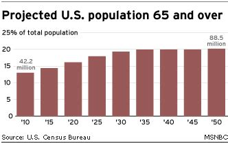Two solutions to the challenges of population aging