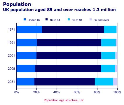 Aging population Essay Example Topics and Well Written